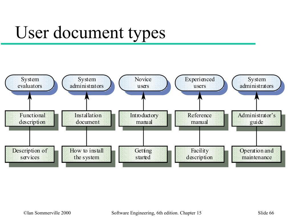 User document types