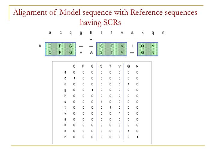 Alignment of Model sequence with Reference sequences