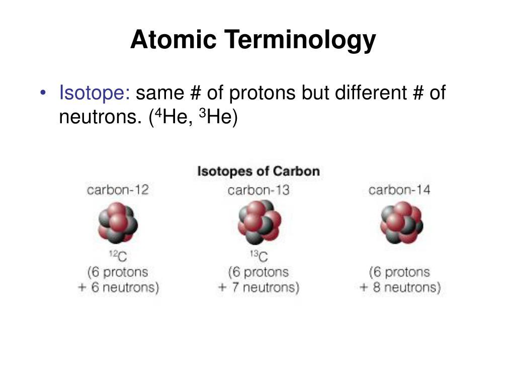 Atomic Terminology