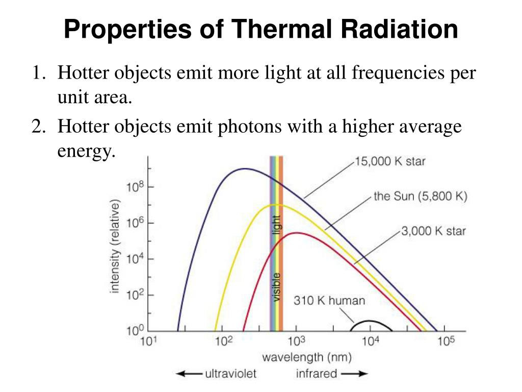Properties of Thermal Radiation