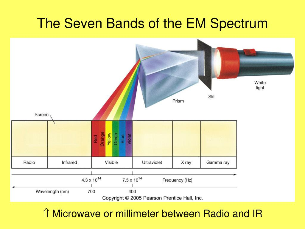 The Seven Bands of the EM Spectrum