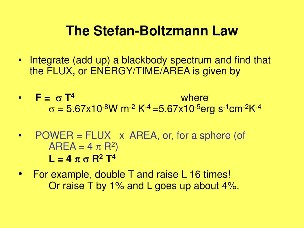 The Stefan-Boltzmann Law