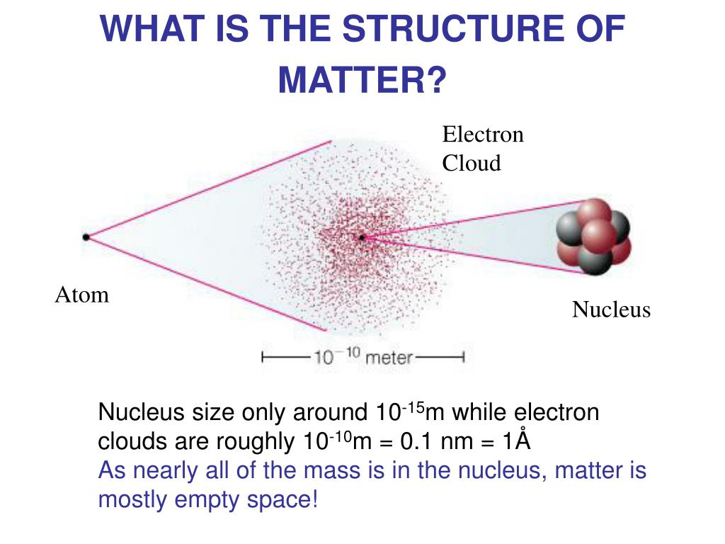 WHAT IS THE STRUCTURE OF MATTER?