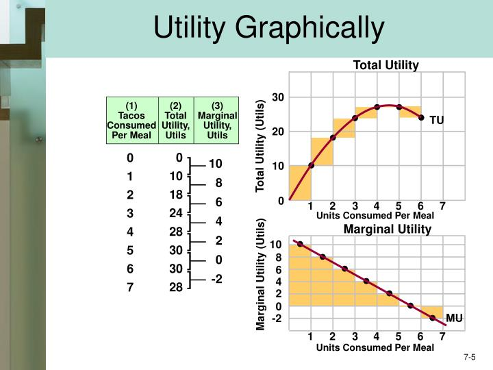 Utility Graphically