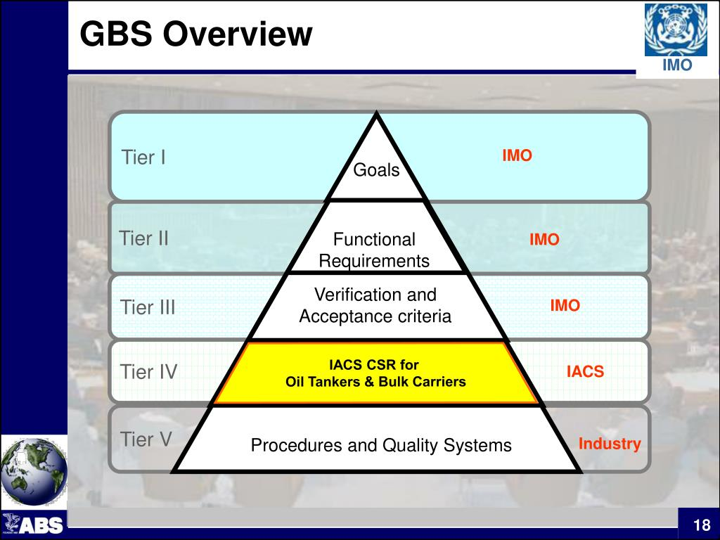 GBS Overview