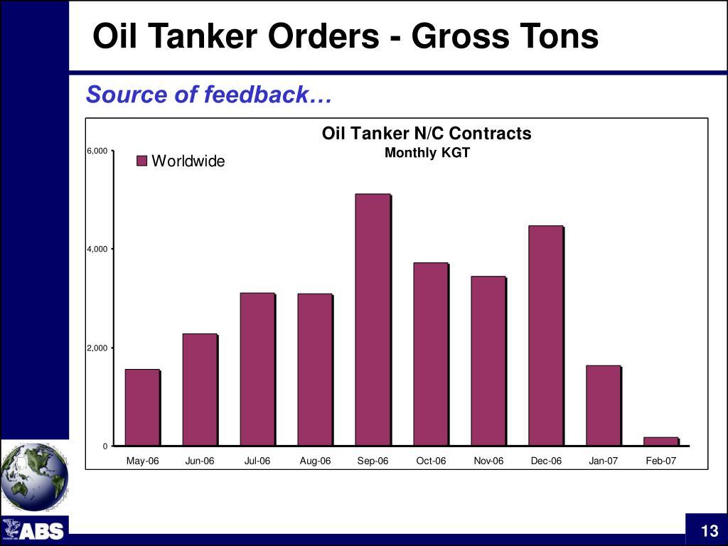 Oil Tanker Orders - Gross Tons