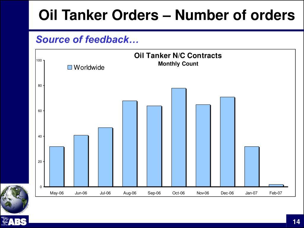 Oil Tanker Orders – Number of orders