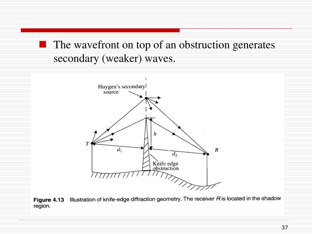 The wavefront on top of an obstruction generates secondary (weaker) waves.