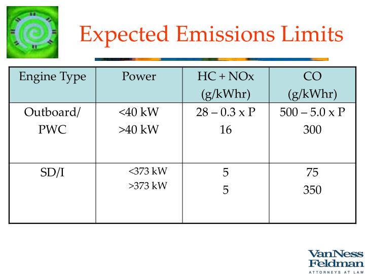 Expected Emissions Limits