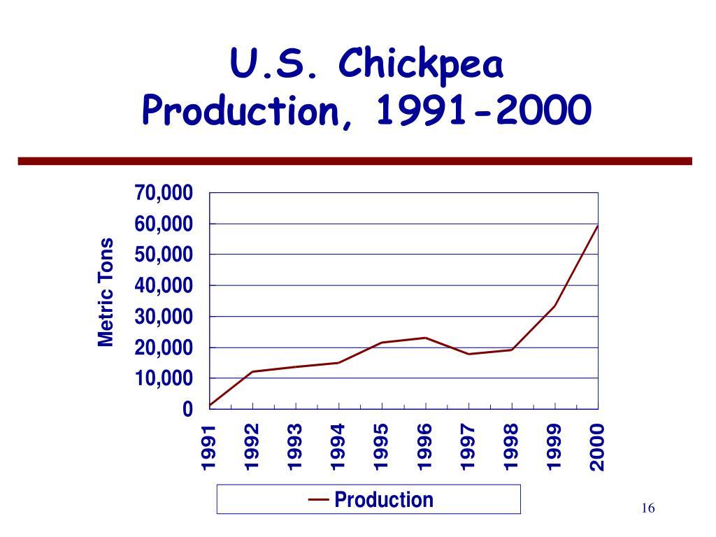 U.S. Chickpea