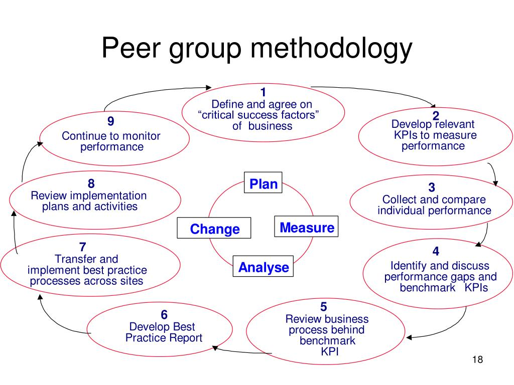 Peer group methodology