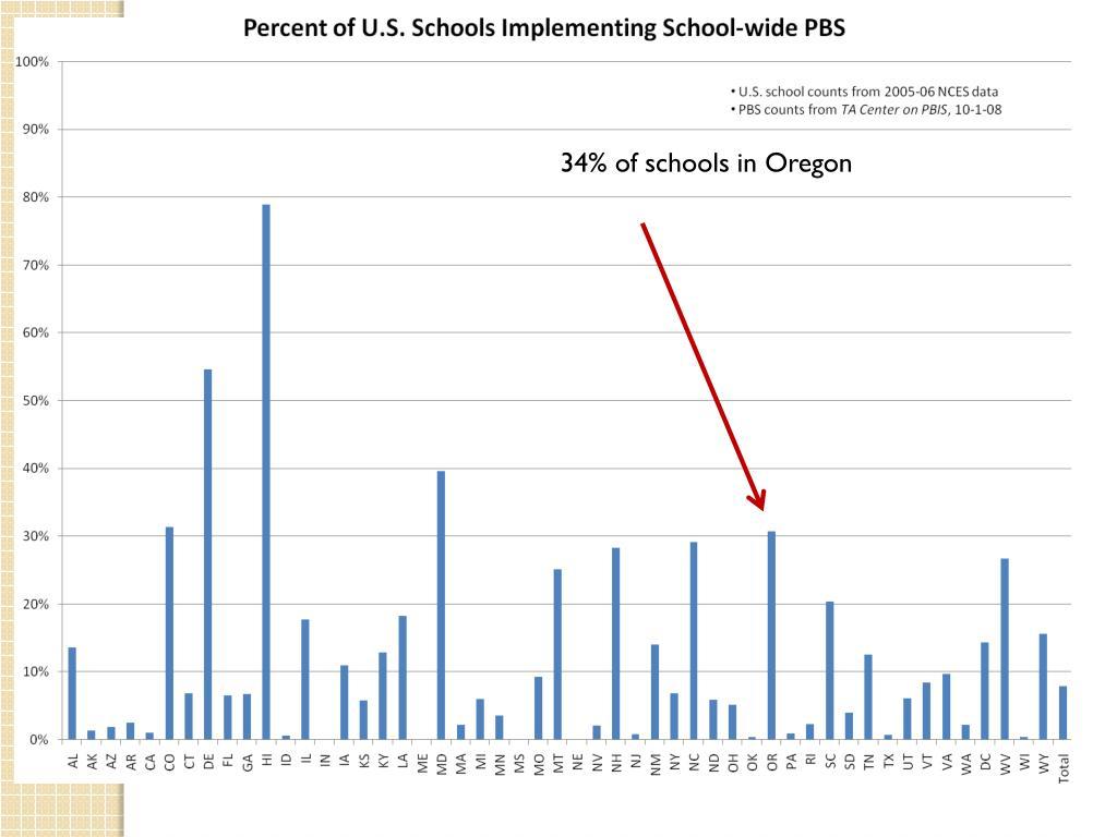 34% of schools in Oregon