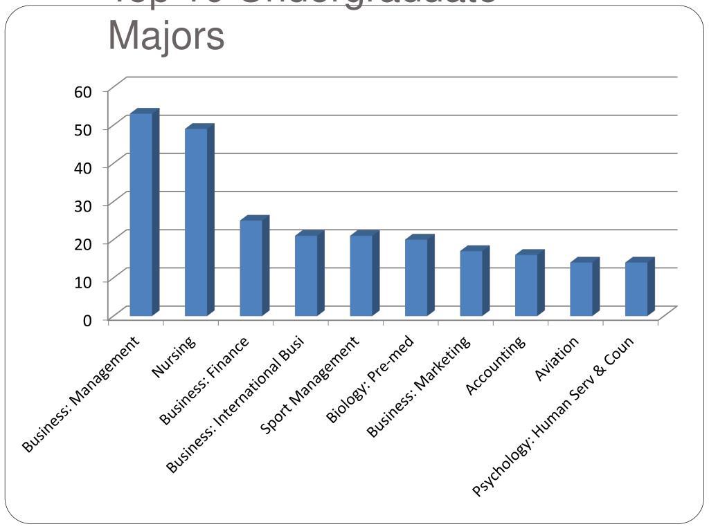 Top 10 Undergraduate Majors
