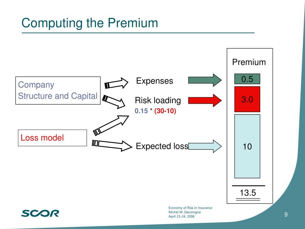 Computing the Premium