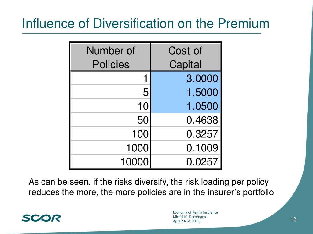 Influence of Diversification on the Premium