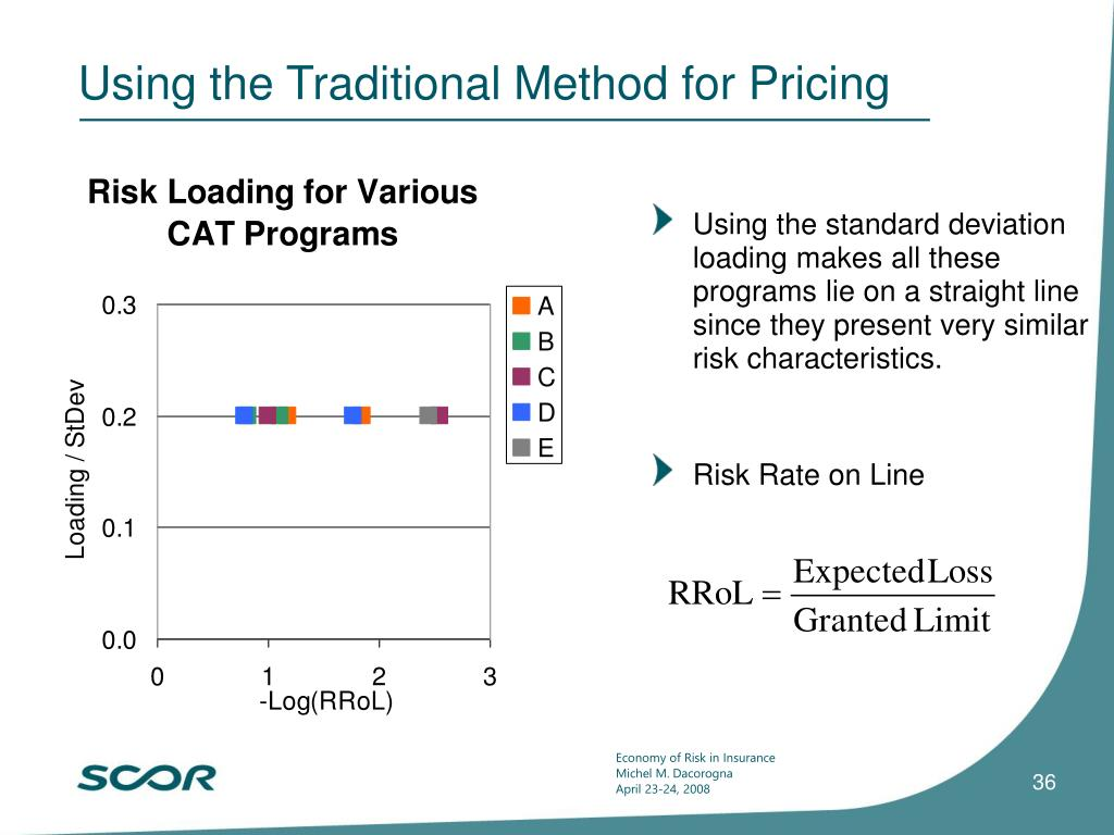 Using the Traditional Method for Pricing