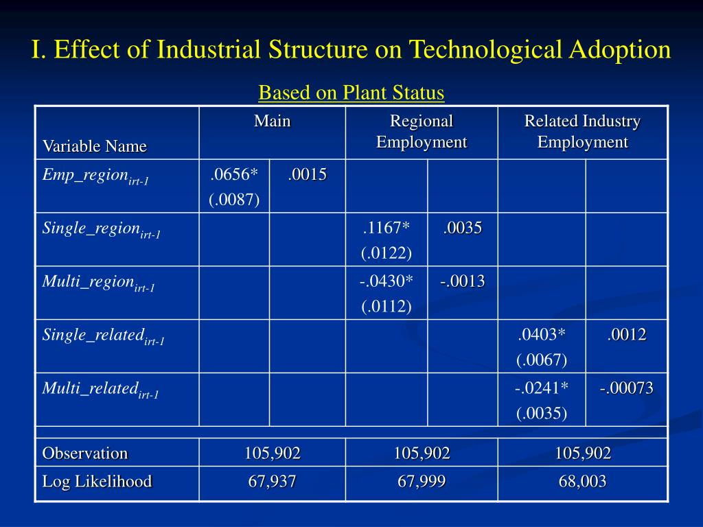 I. Effect of Industrial Structure on Technological Adoption