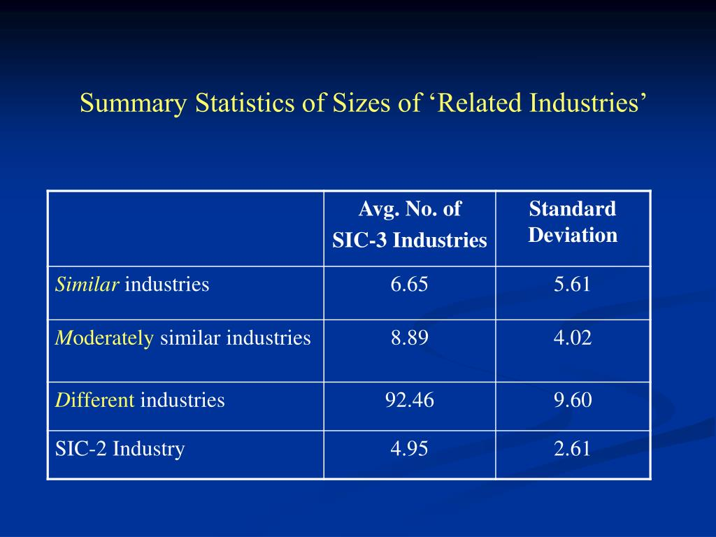 Summary Statistics of Sizes of 'Related Industries'