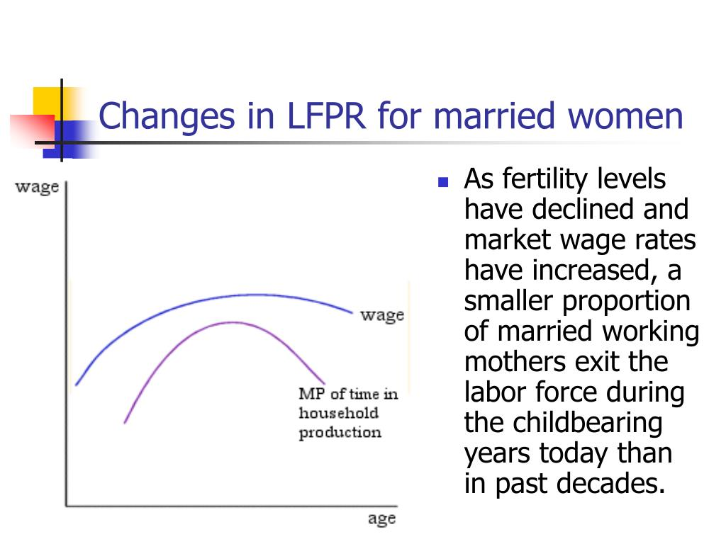 Changes in LFPR for married women