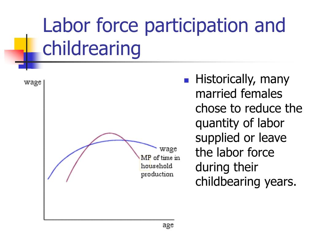 Labor force participation and childrearing