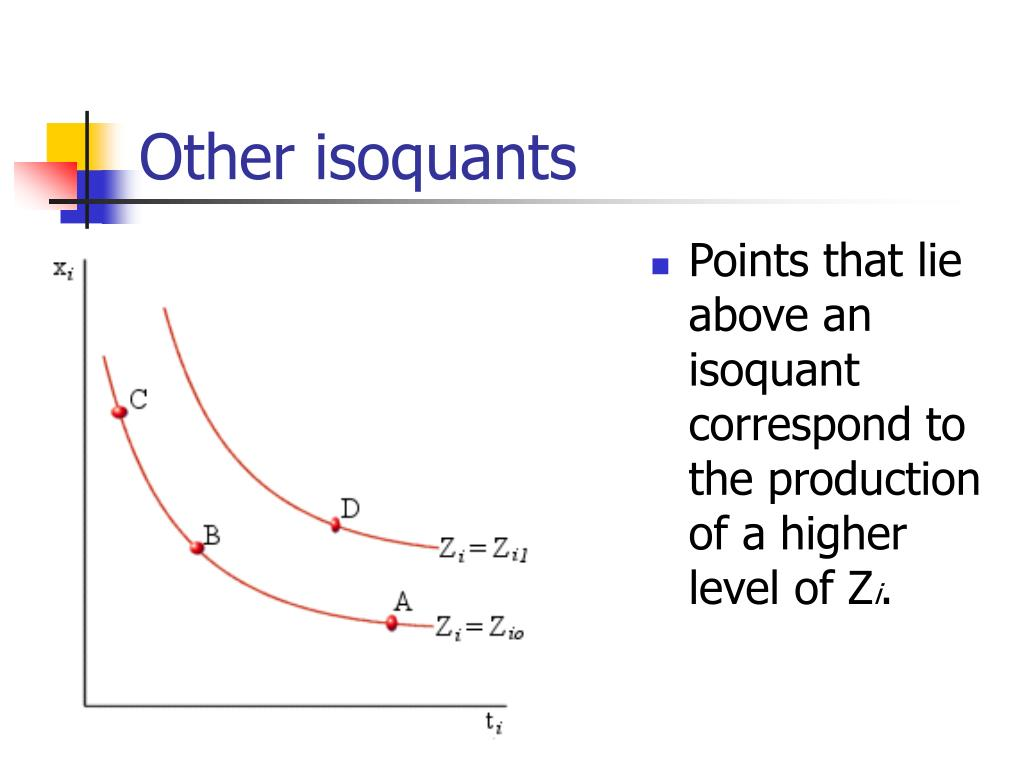 Other isoquants