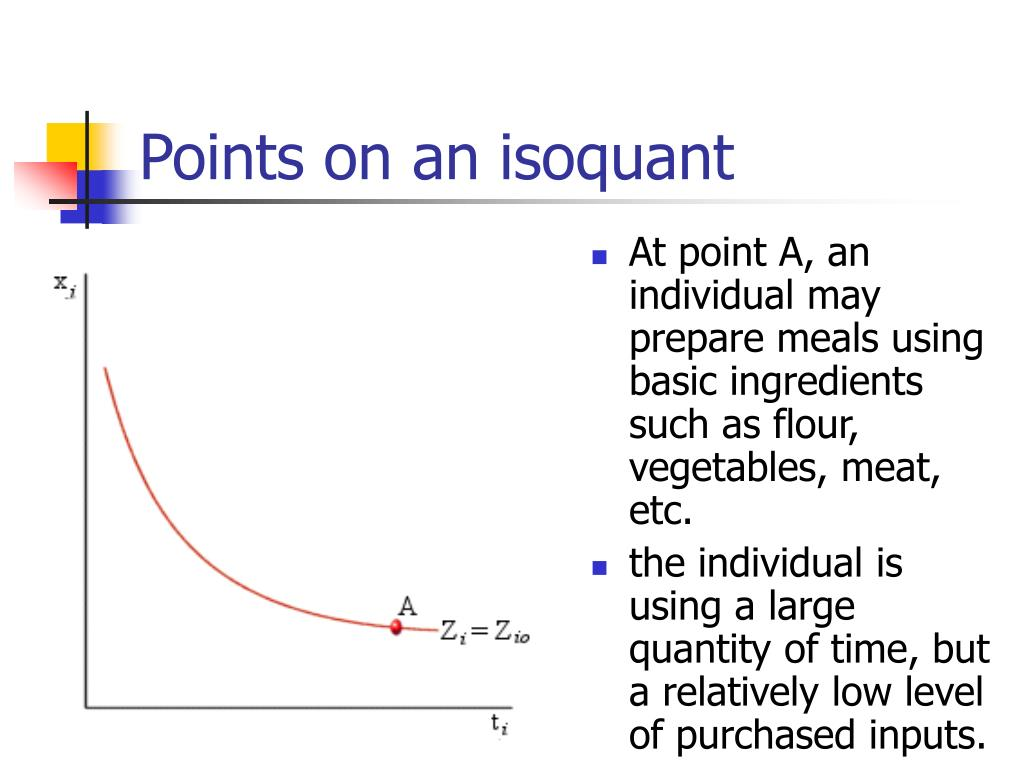 Points on an isoquant
