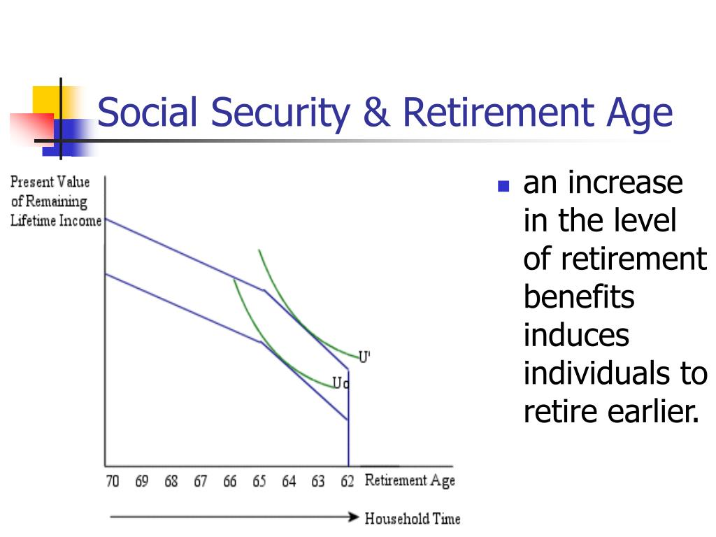 Social Security & Retirement Age
