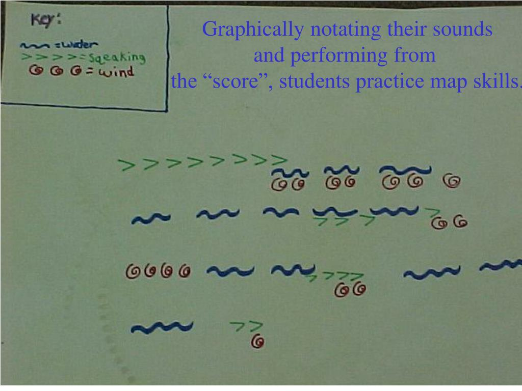 Graphically notating their sounds