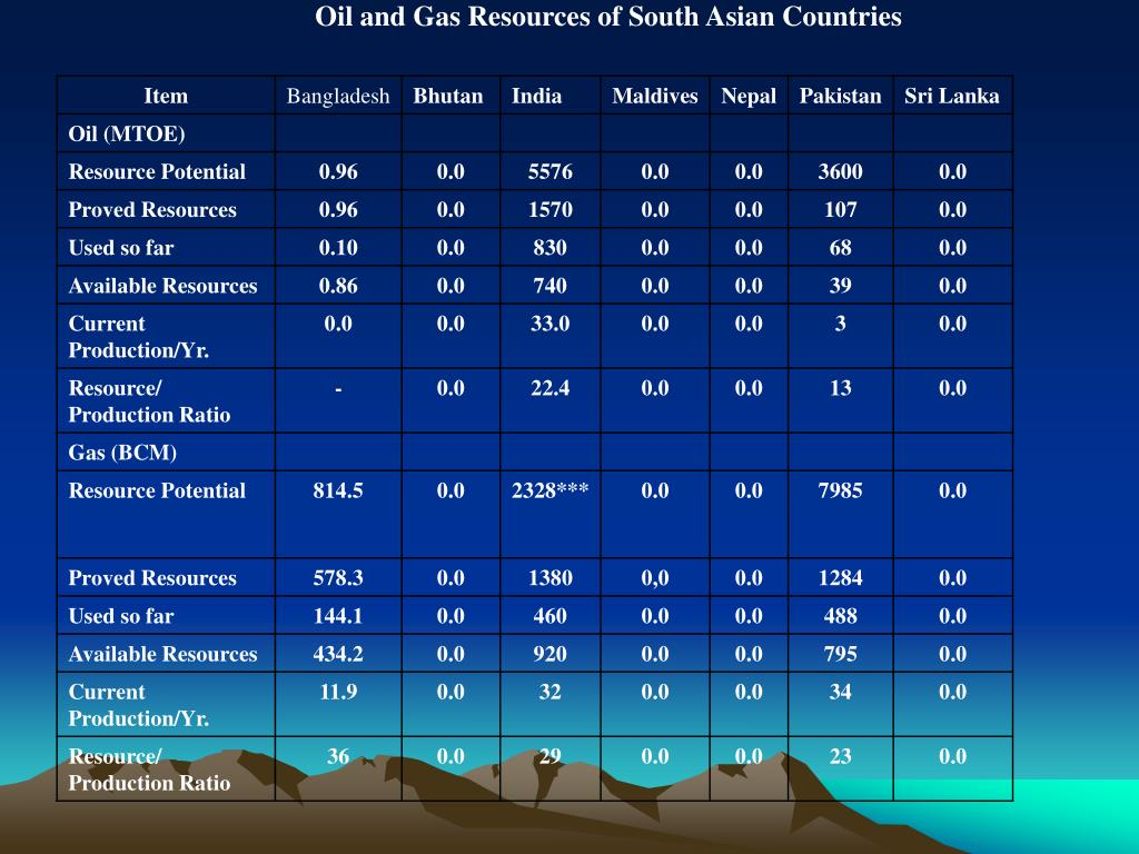 Oil and Gas Resources of South Asian Countries