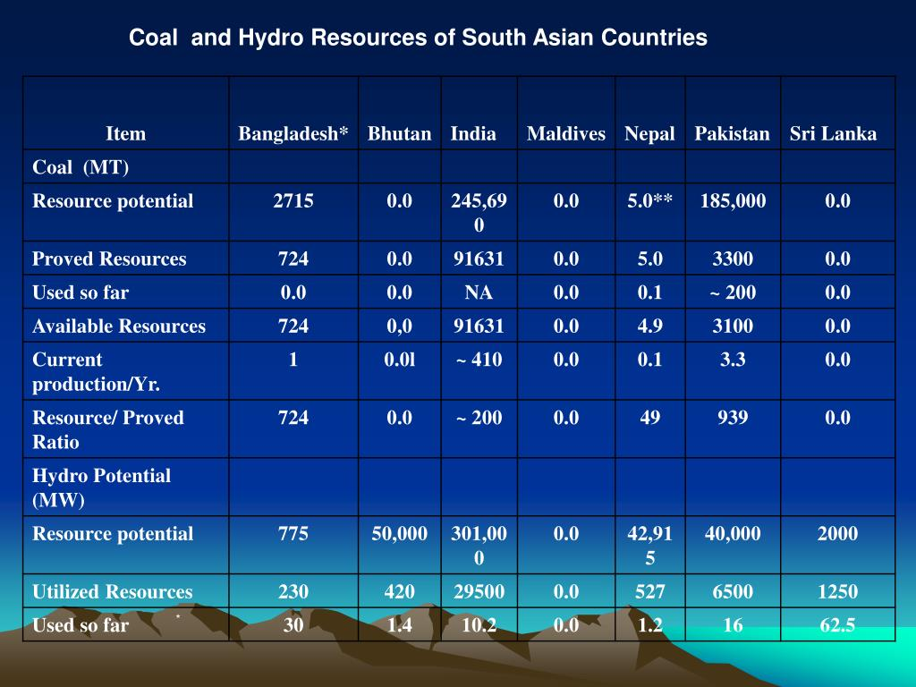 Coal  and Hydro Resources of South Asian Countries