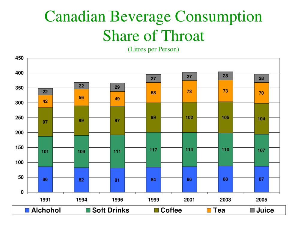 Canadian Beverage Consumption Share of Throat