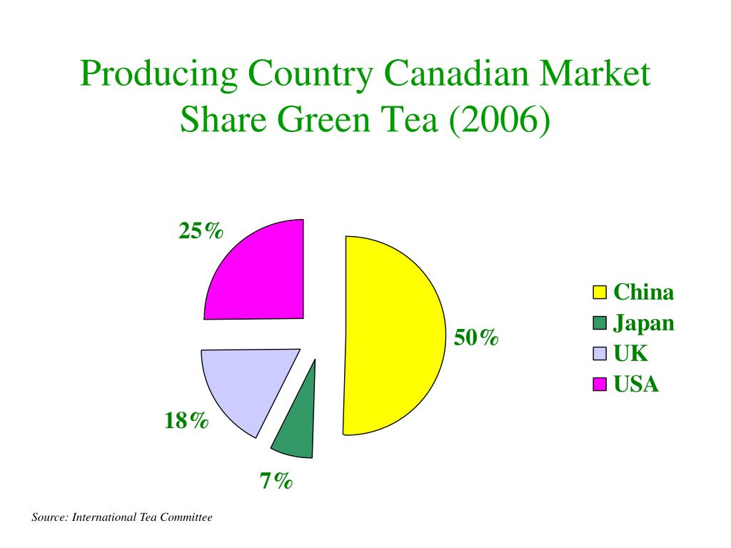Producing Country Canadian Market Share Green Tea (2006)