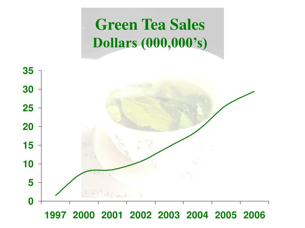 Green Tea Sales