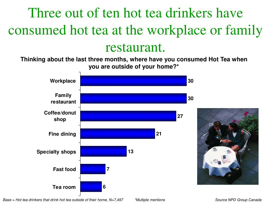 Three out of ten hot tea drinkers have consumed hot tea at the workplace or family restaurant.
