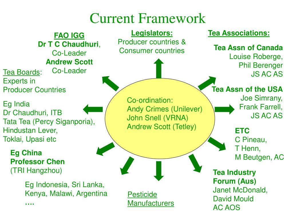 Current Framework