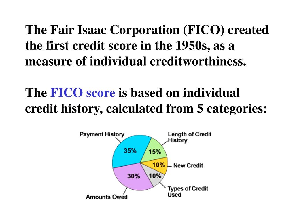 The Fair Isaac Corporation (FICO) created the first credit score in the 1950s, as a measure of individual creditworthiness.