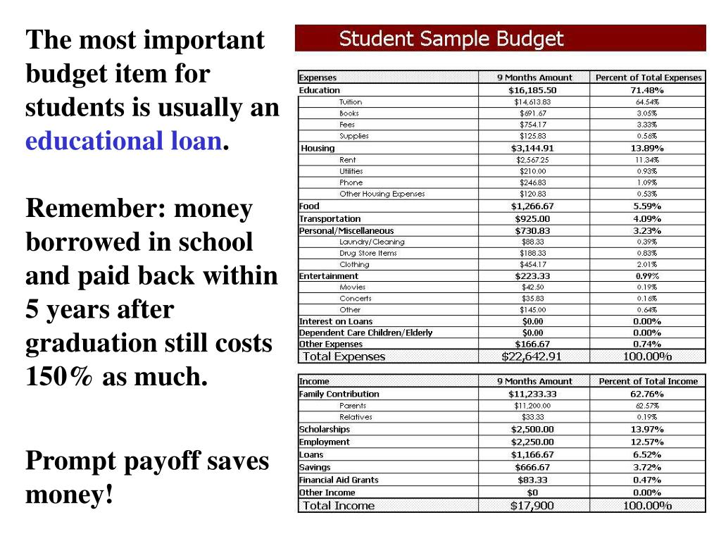 The most important budget item for students is usually an