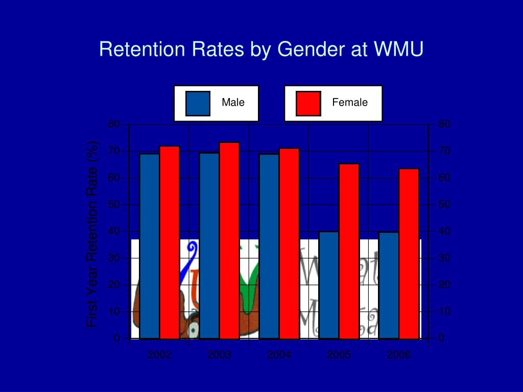 Retention Rates by Gender at WMU