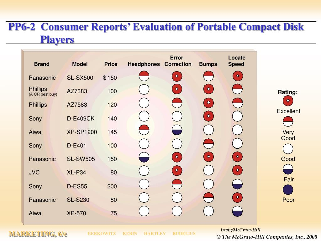 PP6-2  Consumer Reports' Evaluation of Portable Compact Disk Players