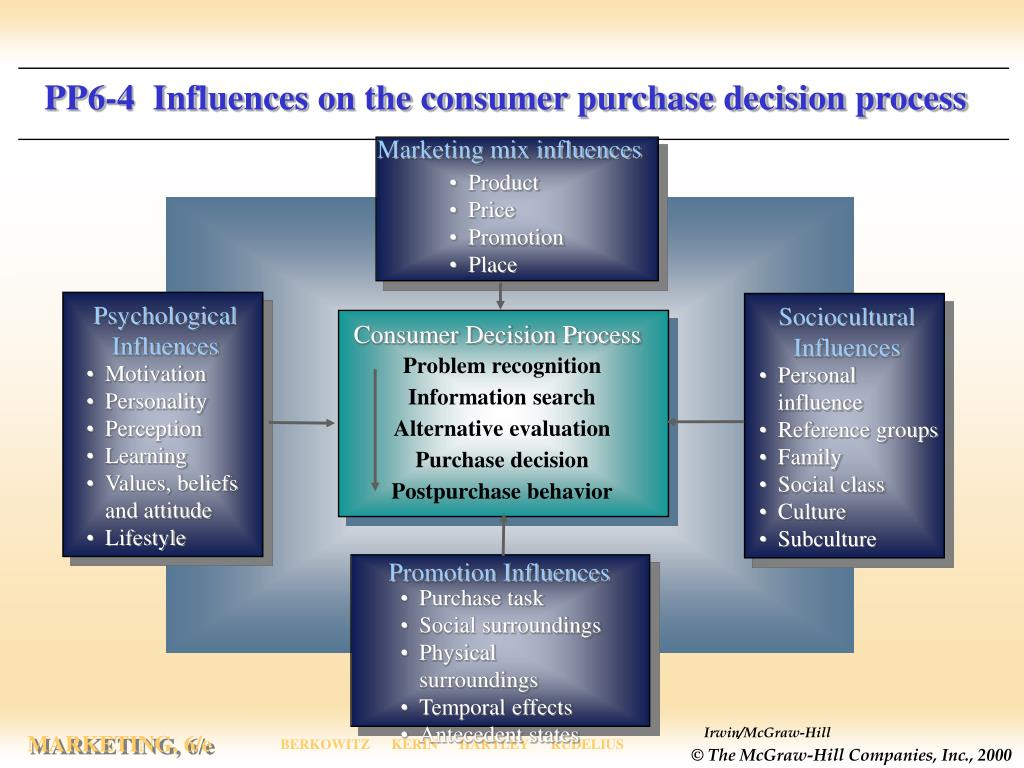 PP6-4  Influences on the consumer purchase decision process
