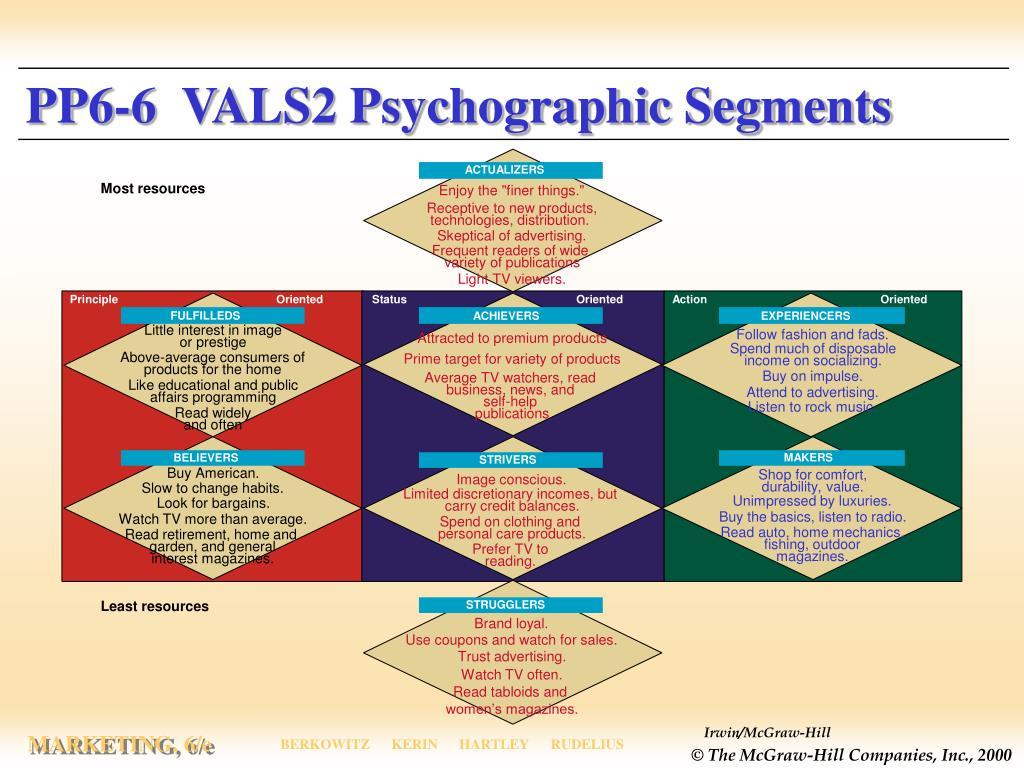 PP6-6  VALS2 Psychographic Segments