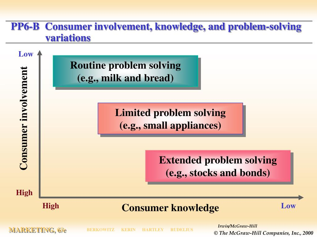 PP6-B  Consumer involvement, knowledge, and problem-solving  variations