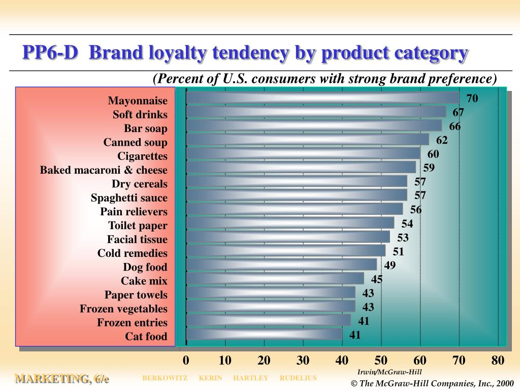 PP6-D  Brand loyalty tendency by product category