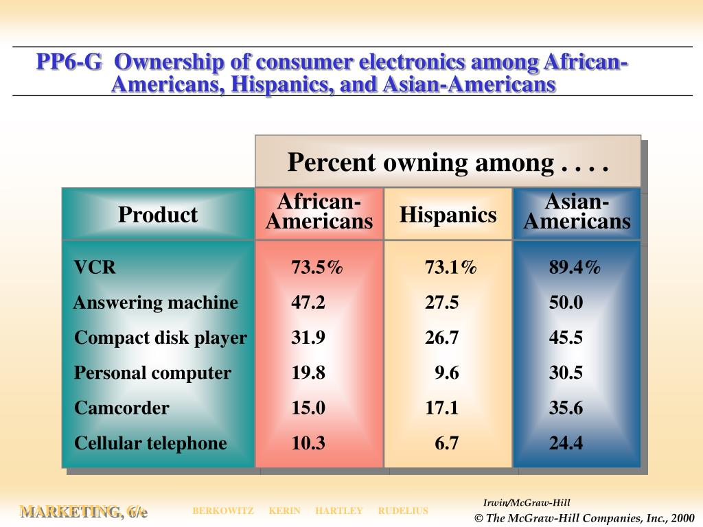 PP6-G  Ownership of consumer electronics among African-                  Americans, Hispanics, and Asian-Americans