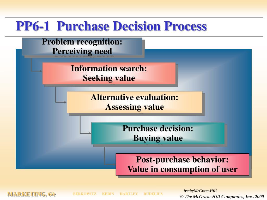 PP6-1  Purchase Decision Process