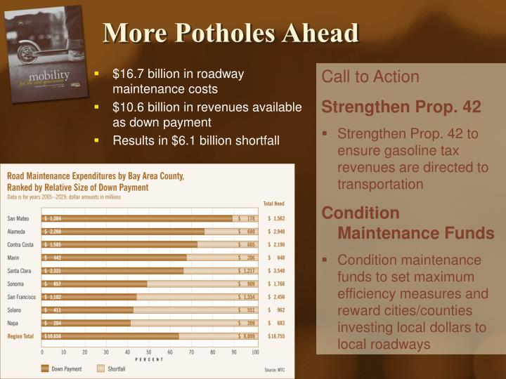 More Potholes Ahead