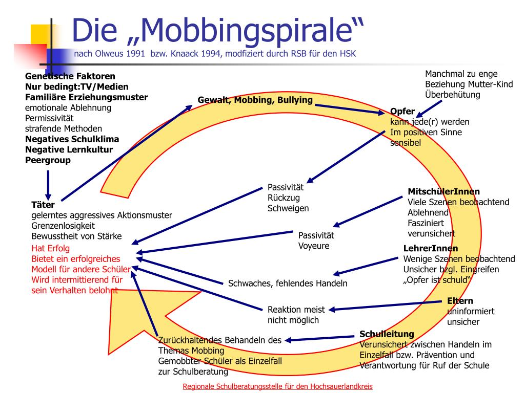 """Die """"Mobbingspirale"""""""