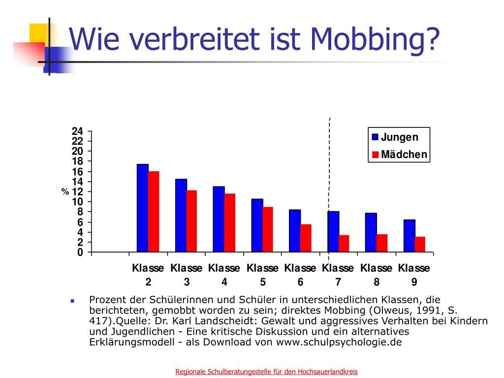 Wie verbreitet ist Mobbing?