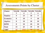 assessments points by cluster