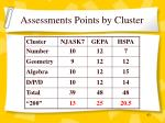 assessments points by cluster43